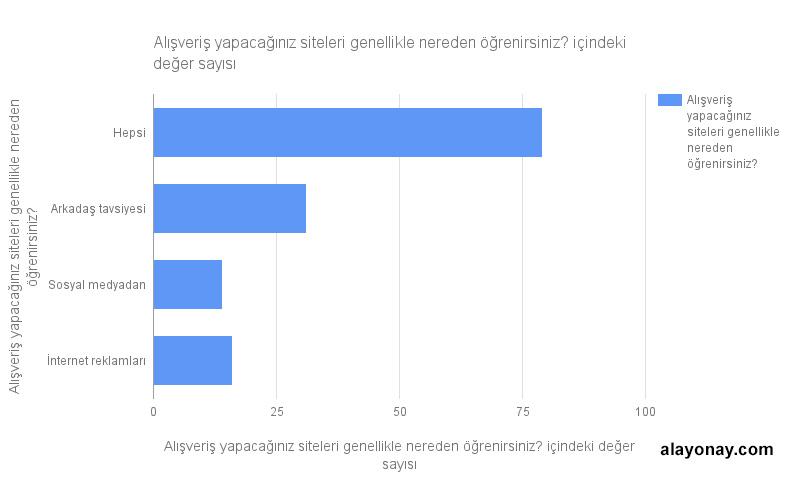 alisveris-sitesi-nereden-ogrenirsiniz-anket