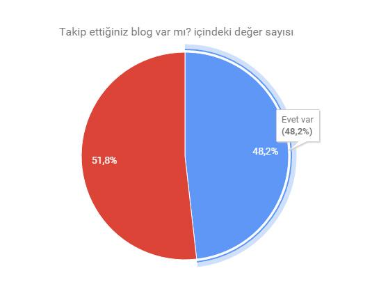 bloglar-takip-ediliyor-mu