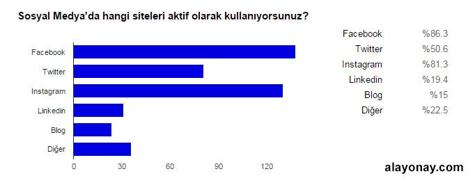 sosyal-medya-siteleri-anket