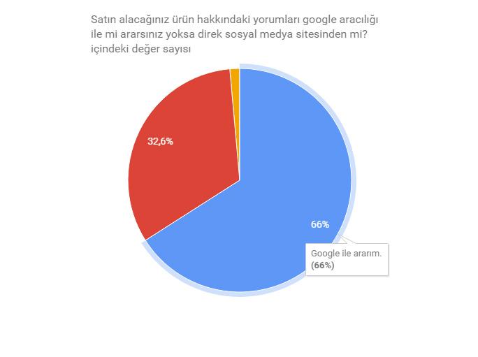 urun-yorumlari-anket